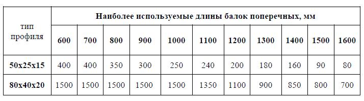 Размеры и нагрузка на балку поперечную для стеллажа