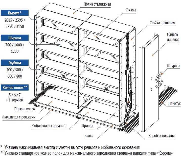 Конструкция мобильных передвижных стеллажей схема