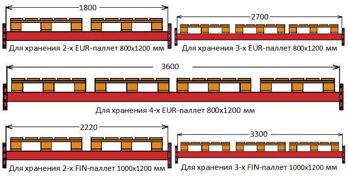 Длина балок стеллажа