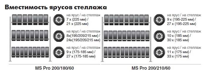 Стеллажи для хранения автомобильных колёс шин дисков количество штук